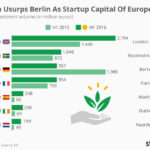 How Europe can build a Silicon Valley