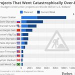 Large projects that were catastrophically over-budgeted