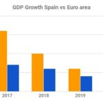 Euro-Area Economy Grows More Than Forecast as Spain Outperforms
