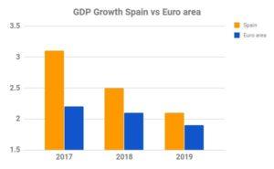 Euro-Area Economy Grows More Than Forecast as Spain Outperforms