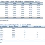 Conti correnti: raffica rincari fino a +30%, così le banche girano ai clienti l'effetto tassi e costi salvataggi