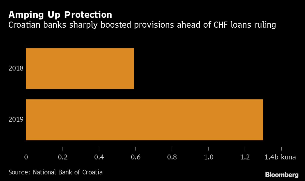 European Banks Have Another FX-Loan Rulingt to Worry About